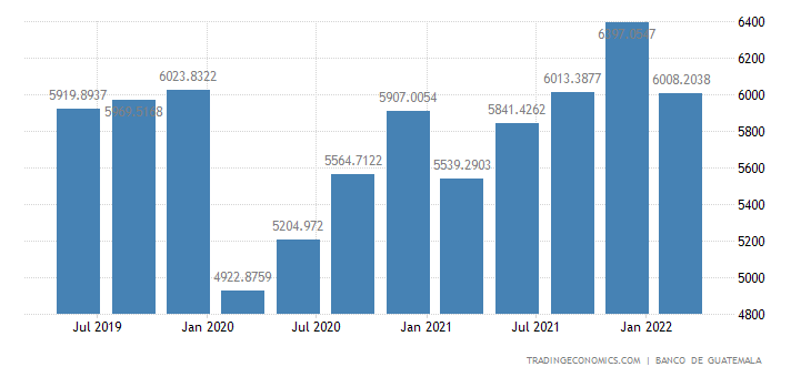 Guatemala GDP From Construction