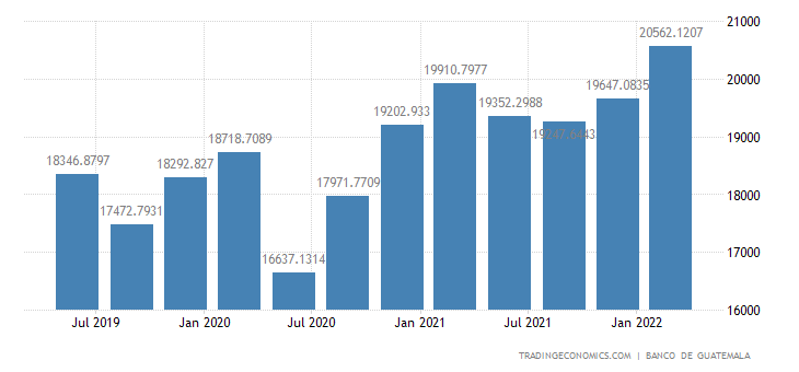 Guatemala GDP From Manufacturing