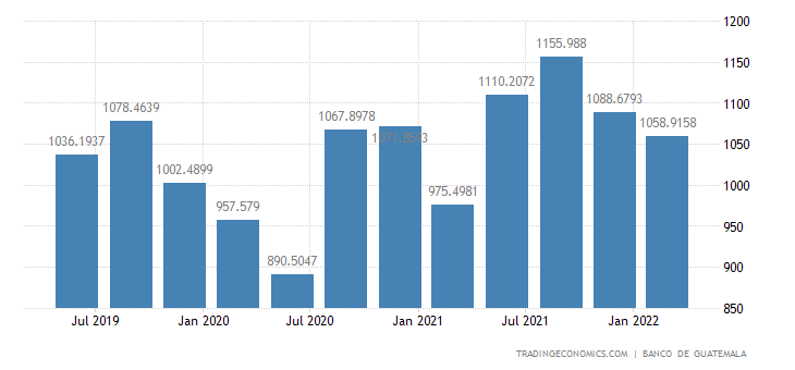 Guatemala GDP From Mining