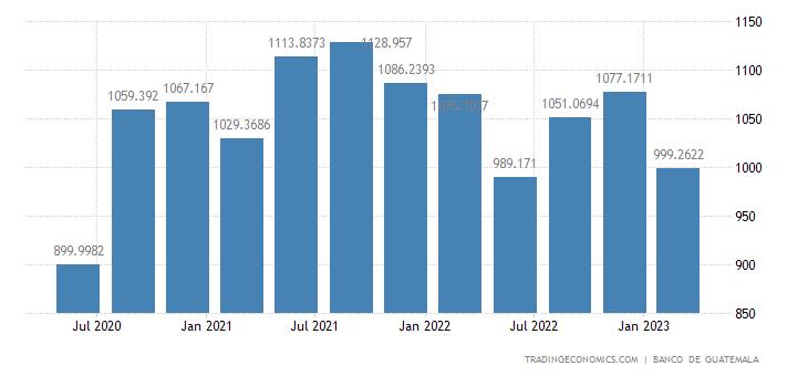 Guatemala GDP From Mining