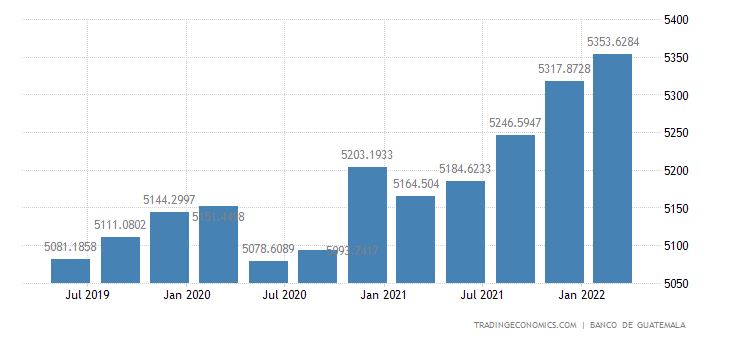 Guatemala GDP From Public Administration