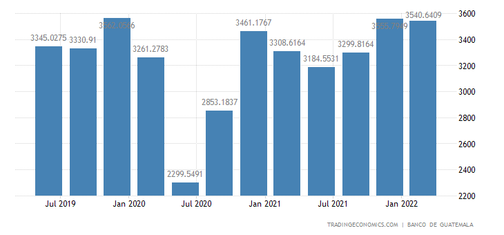 Guatemala GDP From Transport
