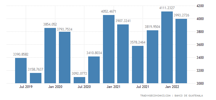 Guatemala GDP From Utilities