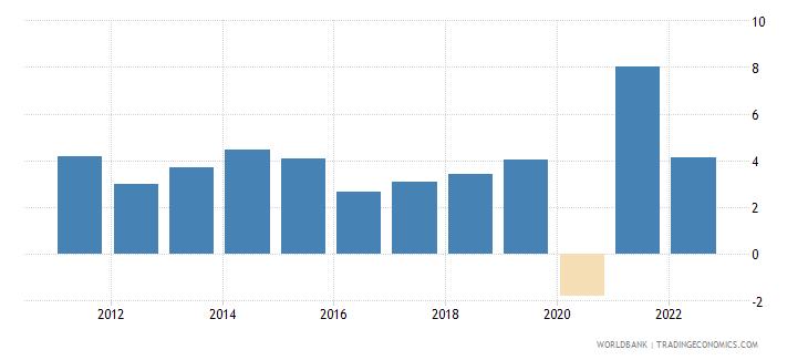 guatemala gdp growth annual percent 2010 wb data