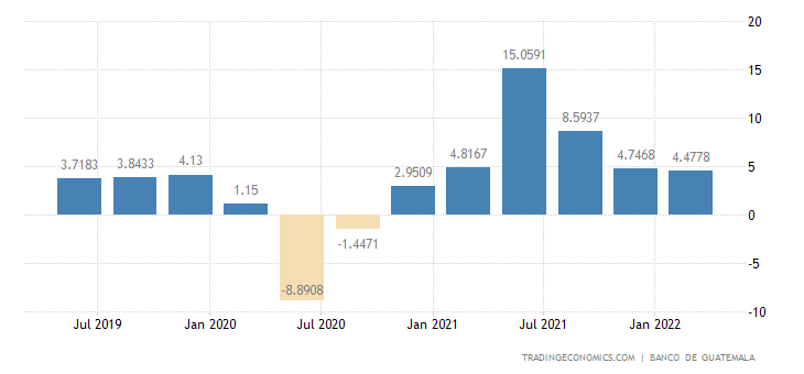 Guatemala GDP Annual Growth Rate