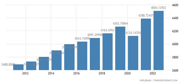 guatemala gdp per capita constant 2000 us dollar wb data