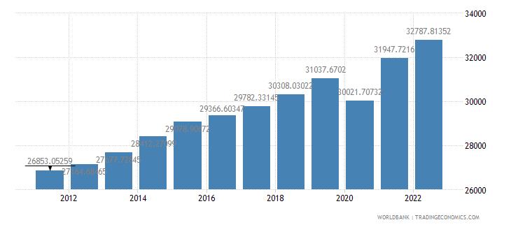 guatemala gdp per capita constant lcu wb data