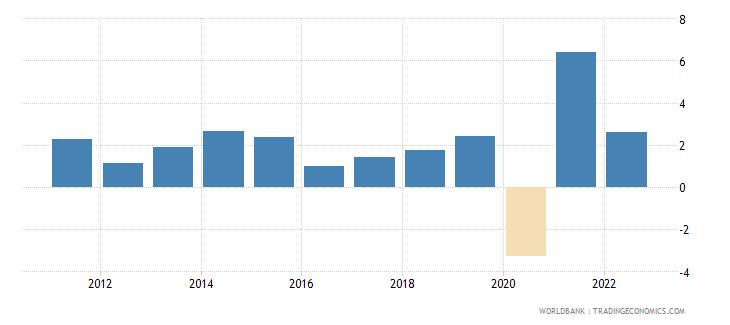 guatemala gdp per capita growth annual percent wb data