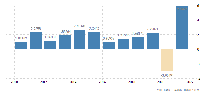 guatemala gdp per capita growth annual percent wb data