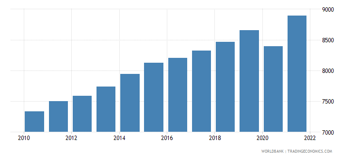 guatemala gdp per capita ppp constant 2005 international dollar wb data
