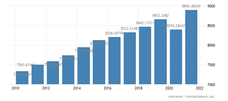 guatemala gdp per capita ppp constant 2005 international dollar wb data