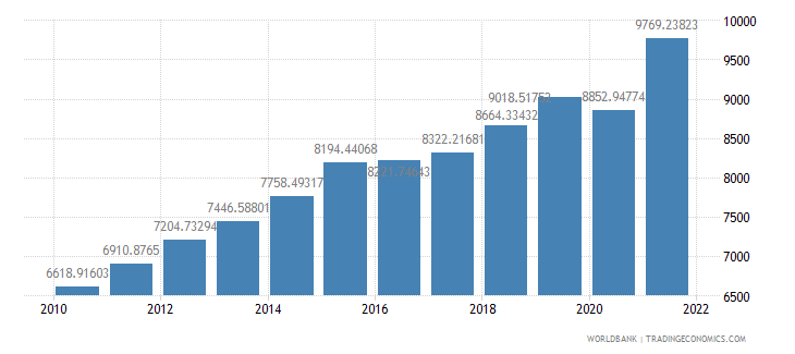 guatemala gdp per capita ppp us dollar wb data