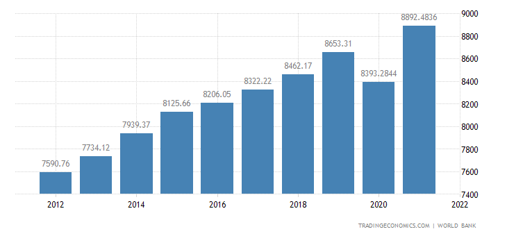 Guatemala GDP per capita PPP