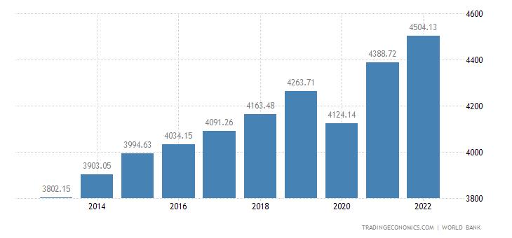 Guatemala GDP per capita