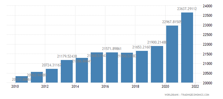 guatemala gdp per person employed constant 1990 ppp dollar wb data