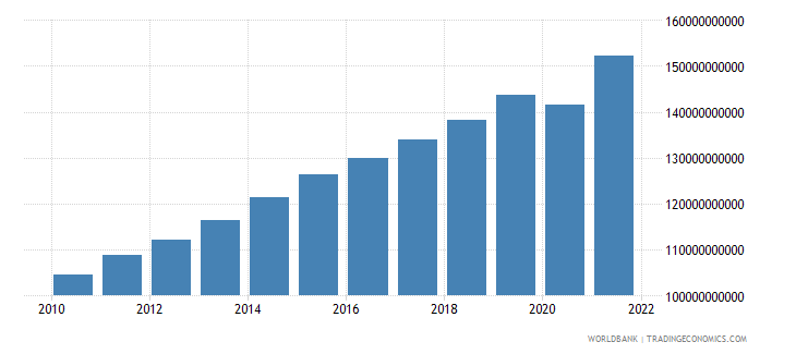 guatemala gdp ppp constant 2005 international dollar wb data
