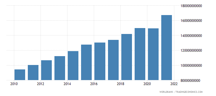 guatemala gdp ppp us dollar wb data