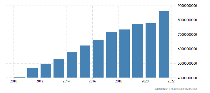 guatemala gdp us dollar wb data