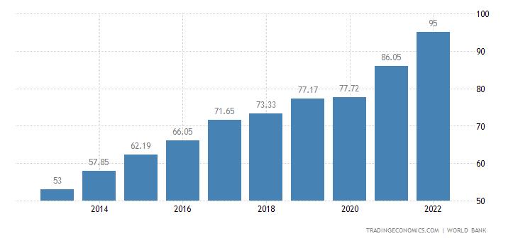 Guatemala GDP