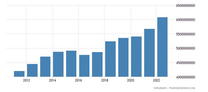 guatemala general government final consumption expenditure constant lcu wb data