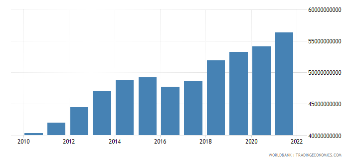 guatemala general government final consumption expenditure constant lcu wb data