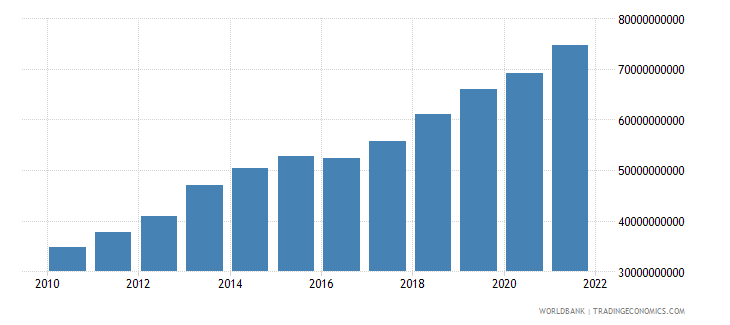guatemala general government final consumption expenditure current lcu wb data