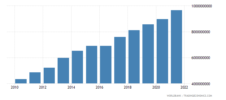 guatemala general government final consumption expenditure us dollar wb data