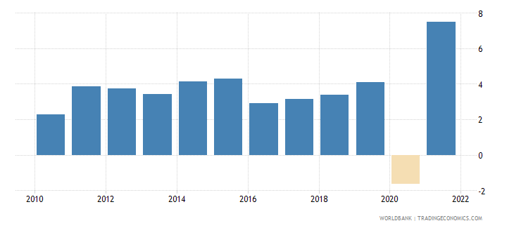 guatemala gni growth annual percent wb data