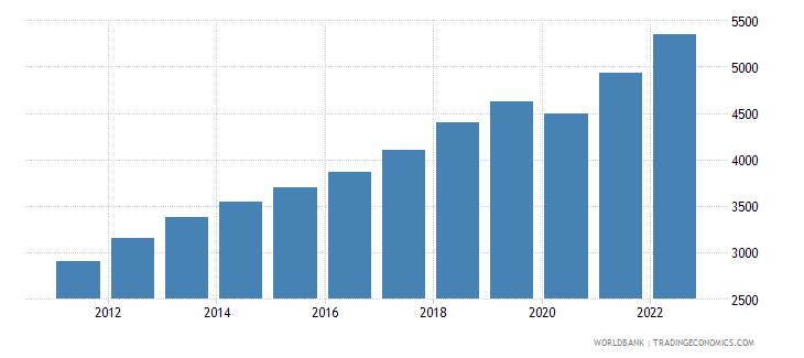 guatemala gni per capita atlas method us dollar wb data