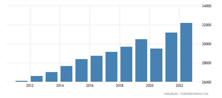 guatemala gni per capita constant lcu wb data