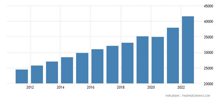 guatemala gni per capita current lcu wb data