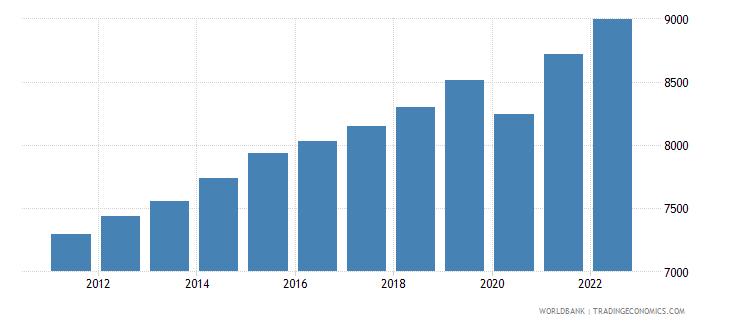 guatemala gni per capita ppp constant 2011 international $ wb data