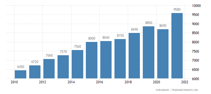 guatemala gni per capita ppp us dollar wb data