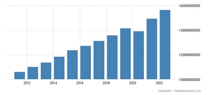 guatemala gni ppp constant 2011 international $ wb data
