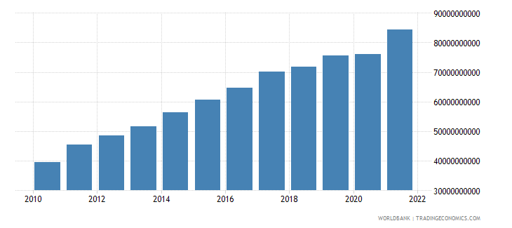 guatemala gni us dollar wb data