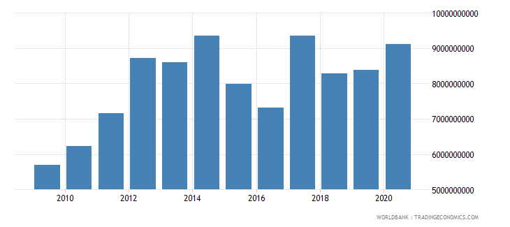 guatemala goods and services expense current lcu wb data