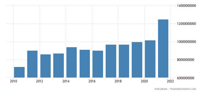 guatemala goods exports bop us dollar wb data