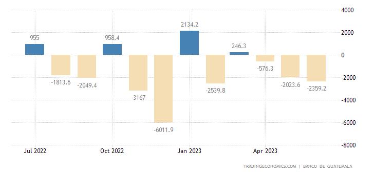 Guatemala Government Budget Value
