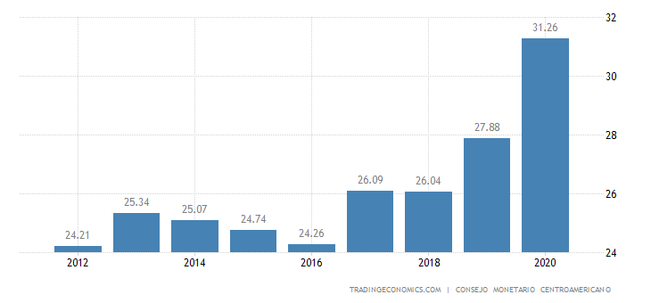 Guatemala Government Debt to GDP