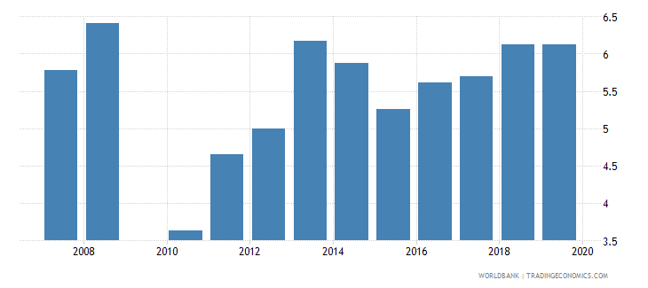 guatemala government expenditure per lower secondary student as percent of gdp per capita percent wb data