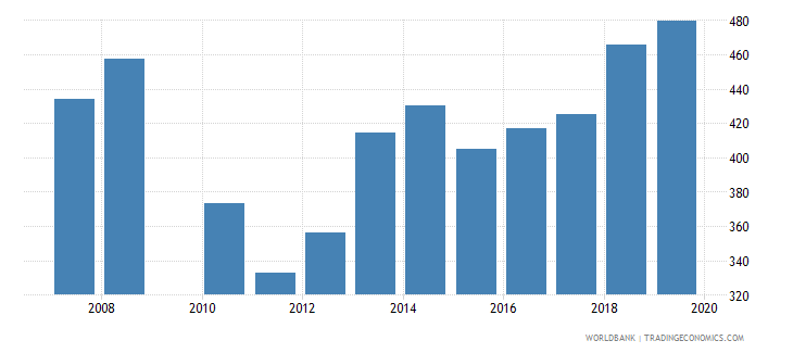 guatemala government expenditure per secondary student constant ppp$ wb data