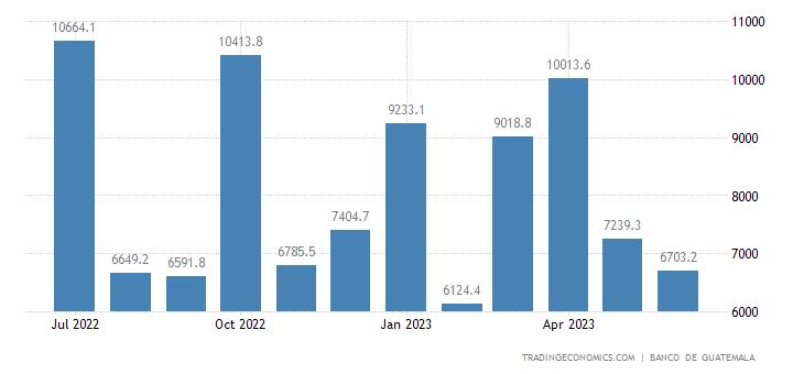 Guatemala Government Revenues