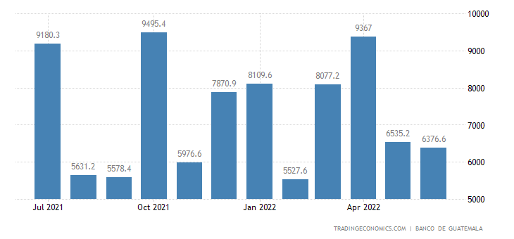 Guatemala Government Revenues