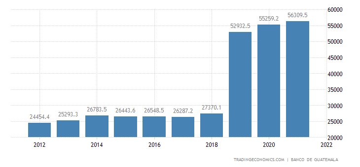 Guatemala Government Spending