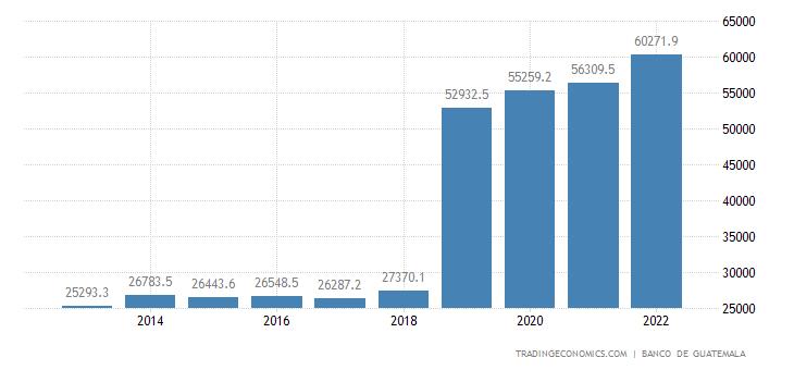 Guatemala Government Spending