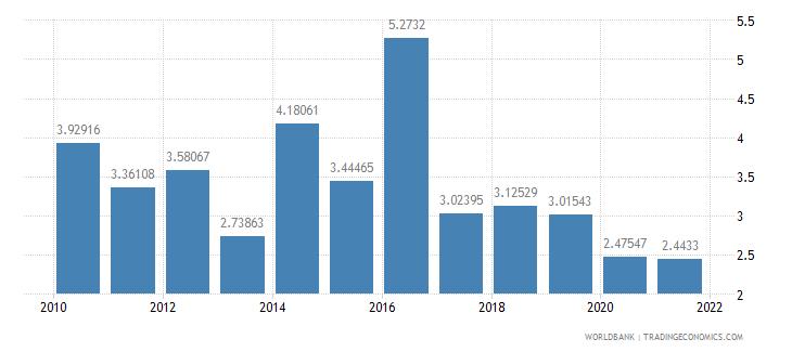 guatemala grants and other revenue percent of revenue wb data
