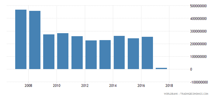 guatemala grants excluding technical cooperation us dollar wb data