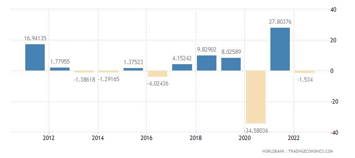 guatemala gross capital formation annual percent growth wb data