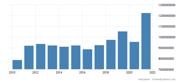 guatemala gross capital formation constant 2000 us dollar wb data