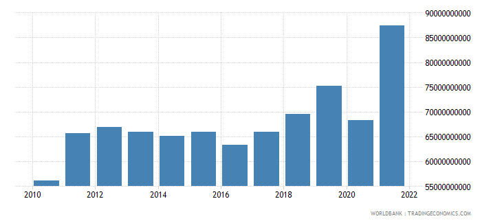 guatemala gross capital formation constant lcu wb data